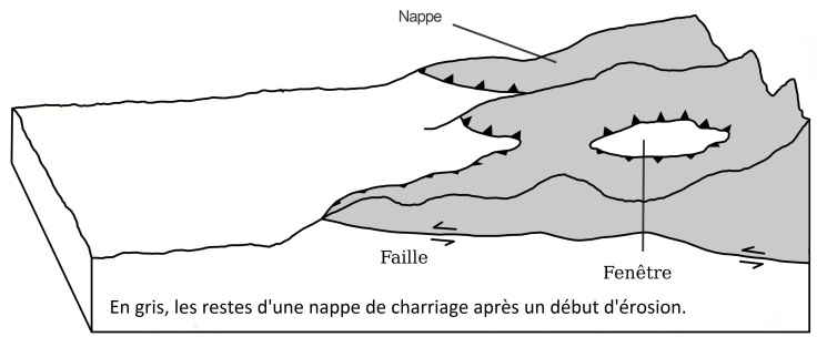 Nappe_de_charriage